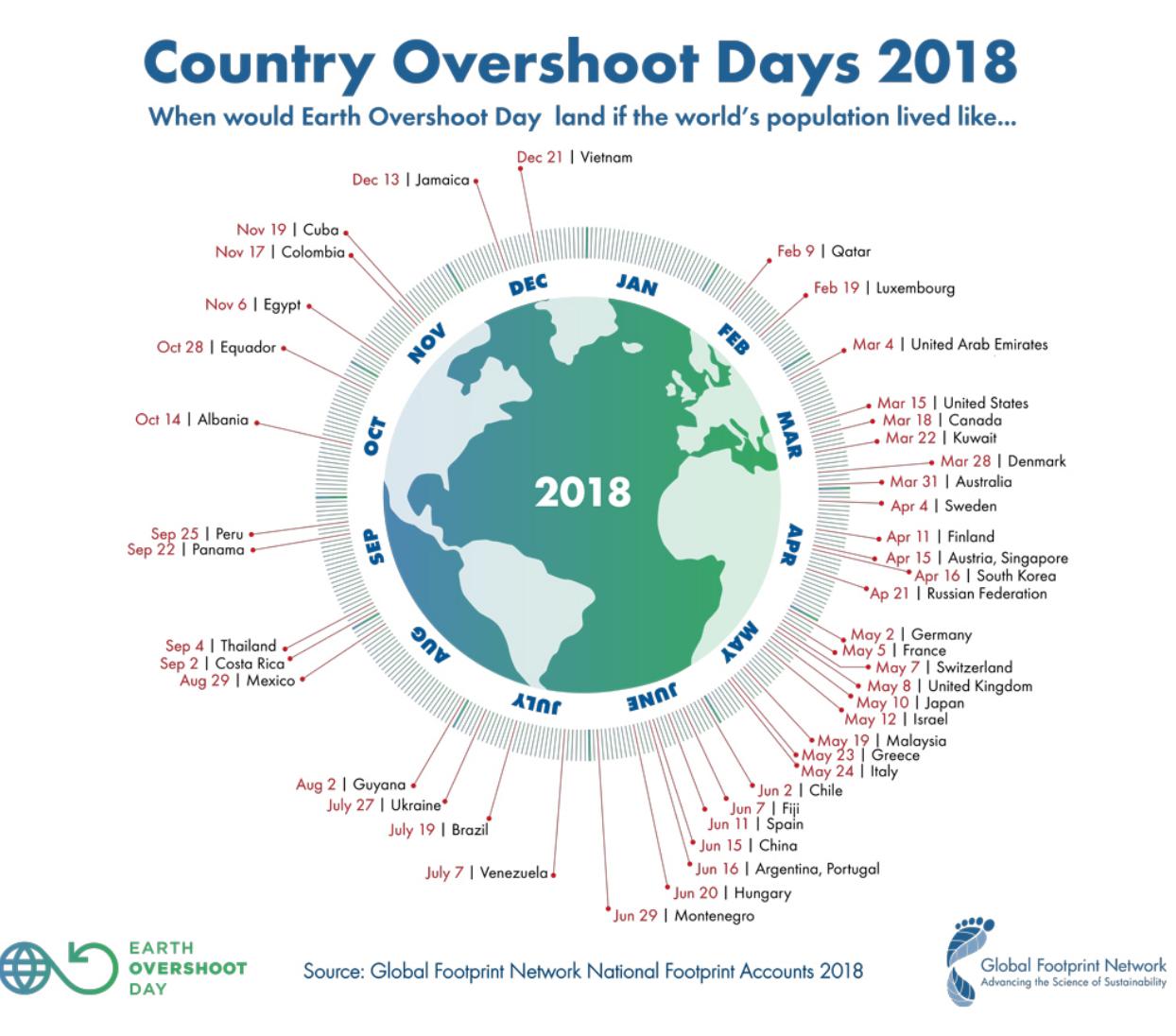 Siamo sempre più in debito con la Terral'Earth overshoot day scatta il 1° agostol'umanità ha già consumato le risorse del 2018