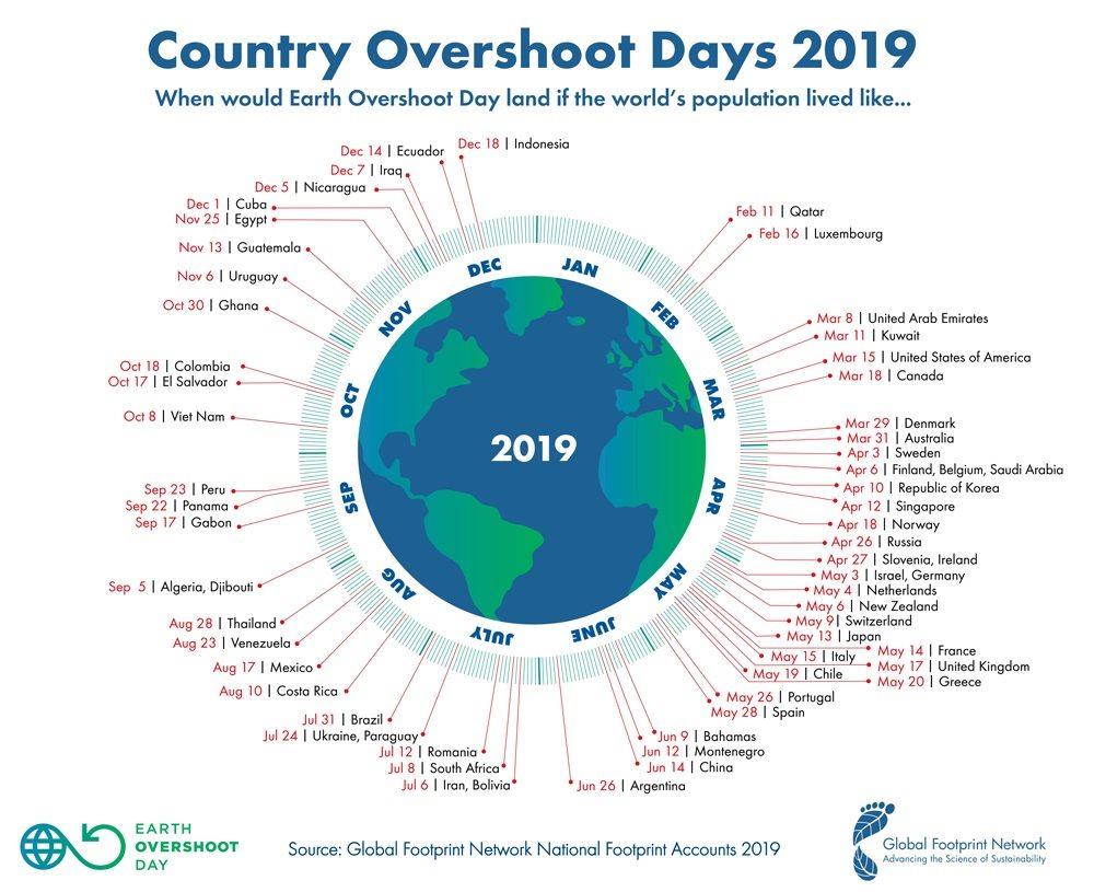 overshoot day 2019